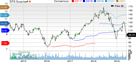 PVH Corp. Price, Consensus and EPS Surprise