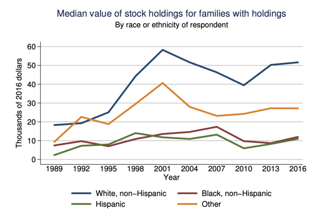 The median black family has only $12,000 in stock holdings. Source: 2016 Survey of Consumer Finances, Federal Reserve