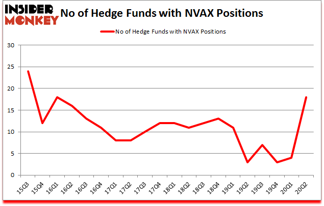 Is NVAX A Good Stock To Buy?