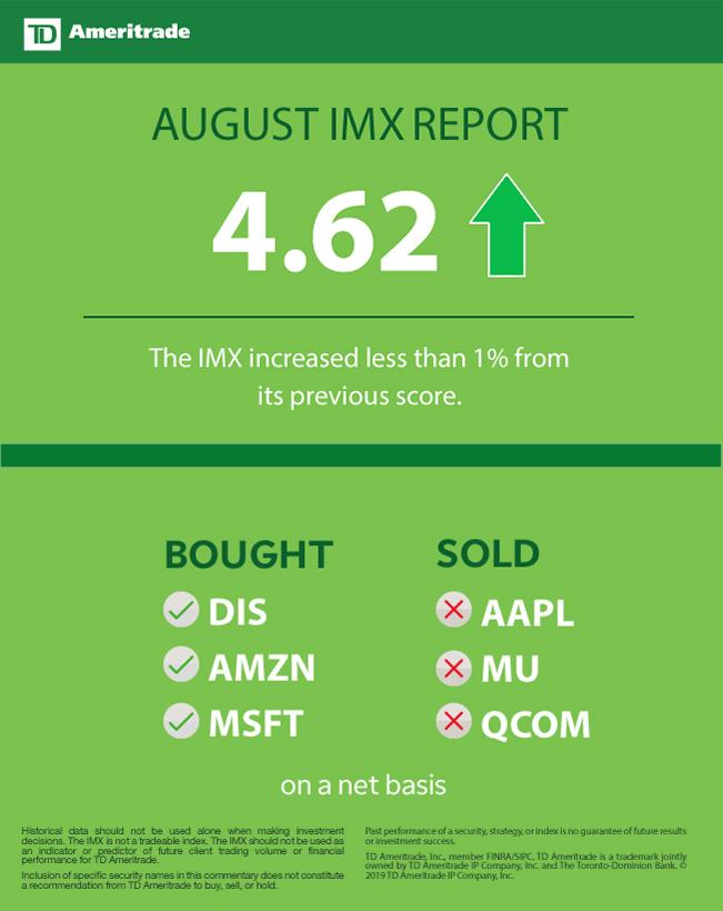 TD Ameritrade Investor Movement Index: IMX Remains Low During Volatile Month for Stocks