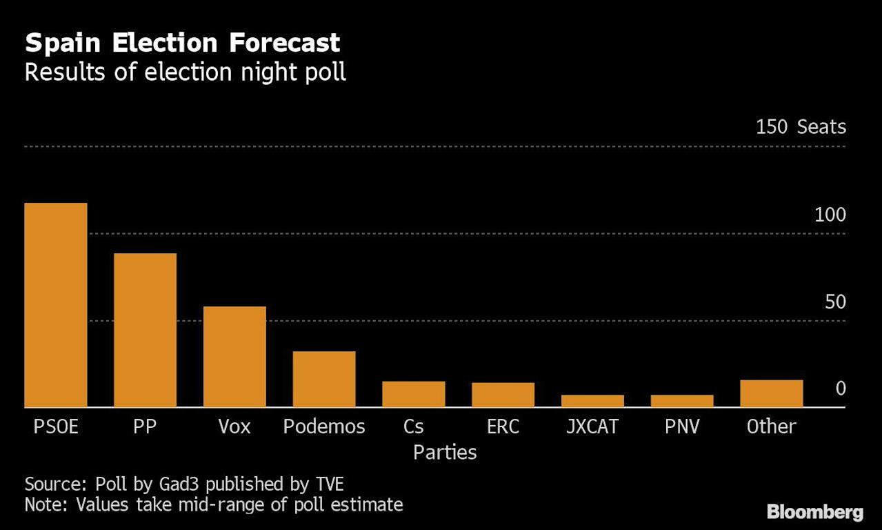 Sanchez's Election Gamble Seems to Have Backfired: Spain Update