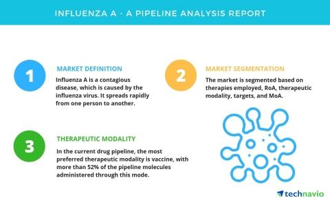 Influenza A - A Drug Pipeline Analysis Report by Technavio