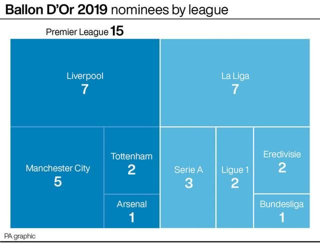 Ballon D'Or 2019 nominees by division (PA Graphics)