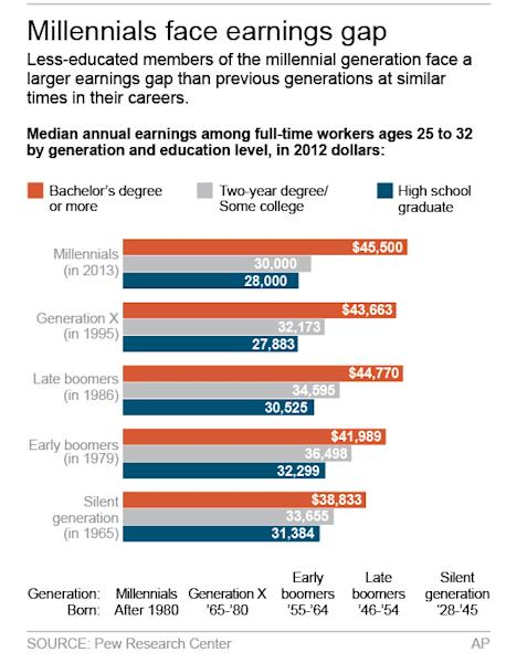 <p> Graphic shows Pew analysis of earnings by generation; 2c x 5 inches; 96.3 mm x 127 mm; </p>