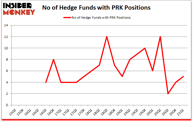 Is PRK A Good Stock To Buy?