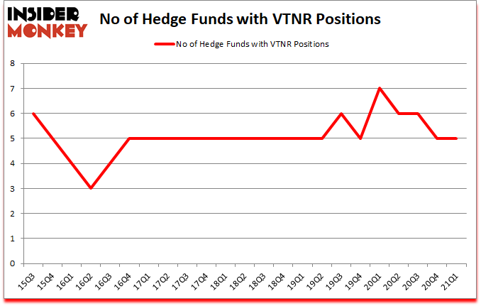 Is VTNR A Good Stock To Buy?