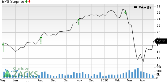 Builders FirstSource, Inc. Price and EPS Surprise