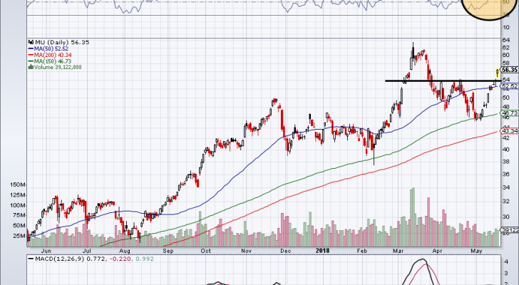 Could Micron Technology Inc Almost Double To 100