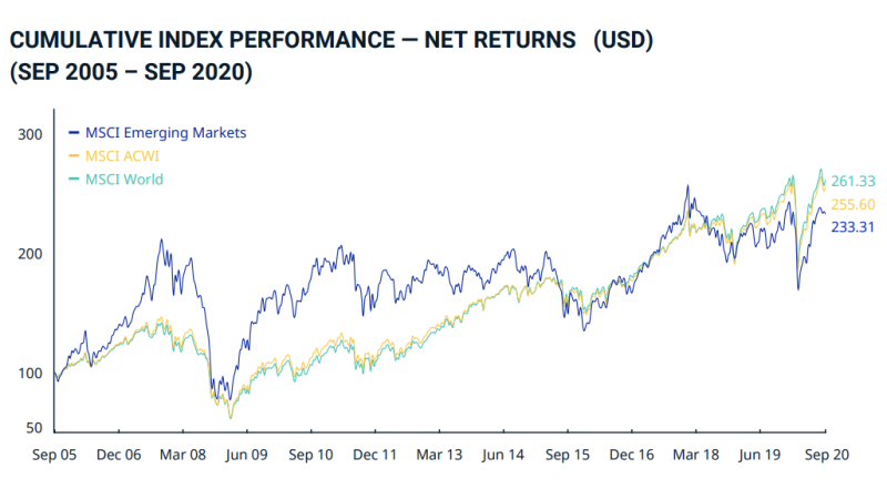 Cumulative MSCI index performance from September 2005 to September 2020. Chart: MSCI