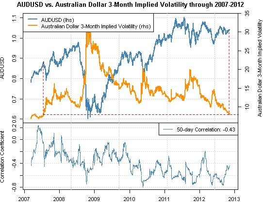 australian_dollar_forecast_body_Picture_1.png, Forex Correlations: Australian Dollar at Clear Risk as Volatility Near Lows