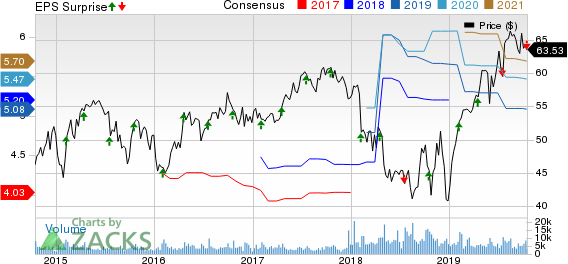 Crown Holdings, Inc. Price, Consensus and EPS Surprise