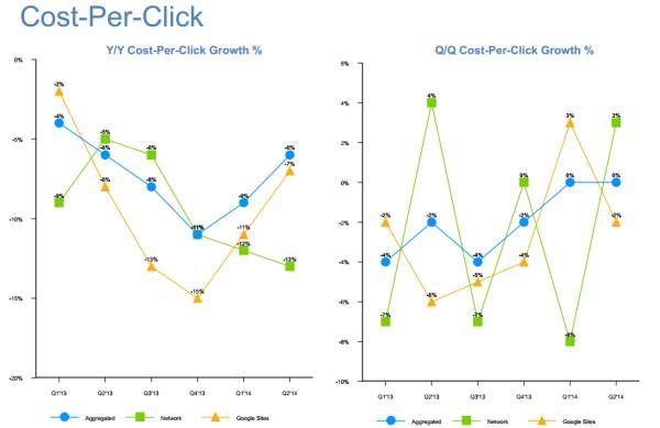 Google Q2 Earnings Show CPC Down 6% Year over Year: Wheres the Growth Coming From? image google q2 2014 cost per click 600x389
