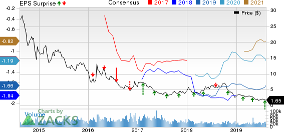 Noble Corporation Price, Consensus and EPS Surprise