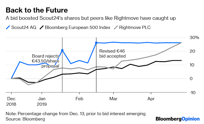 The Biggest European Buyout of 2019 Has Stalled