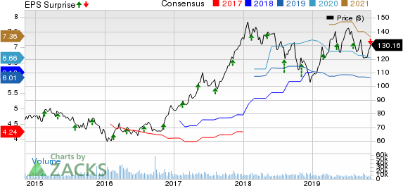 Marriott International Price, Consensus and EPS Surprise