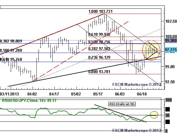 USDJPY_Consolidation_Offers_Symmetrical_Triangle_body_Picture_3.png, USD/JPY Consolidation Offers Symmetrical Triangle