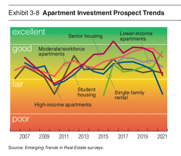 Apartment investment prospects. Data and graphic by PwC.