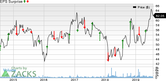 Mercury General Corporation Price and EPS Surprise