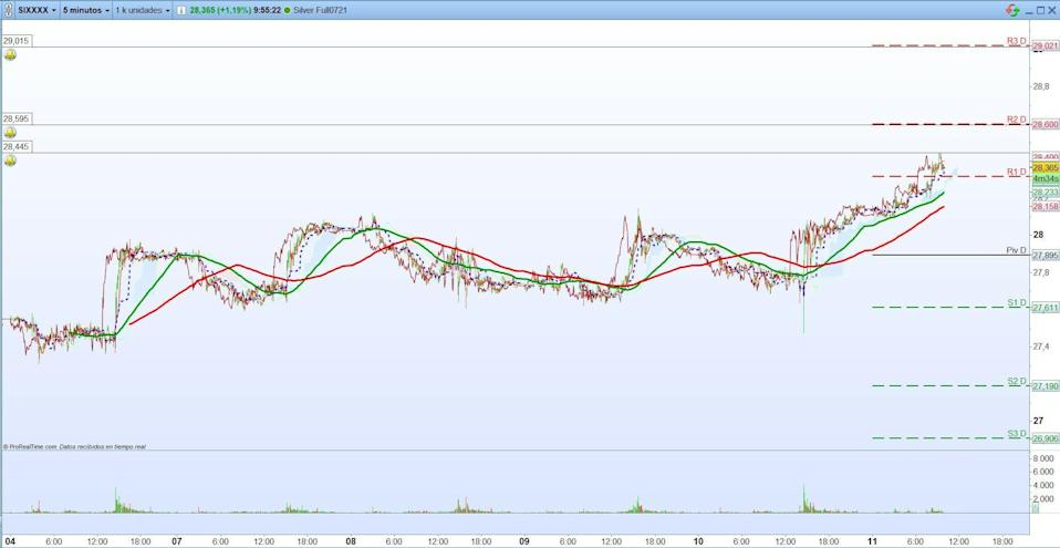 Petr & # xf3; leo, Gold and silver.  Short term trading.  Scalping