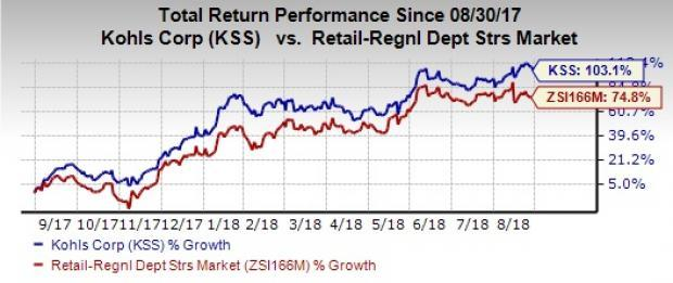 Kohl's (KSS) has been gaining from its sturdy comparable store sales trend, which is backed by its constant efforts to drive sales. However, high SG&A costs remain a hurdle.