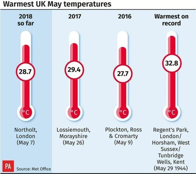 Temperatures will need to rise someway to beat 1944's May high of 32.8c.
