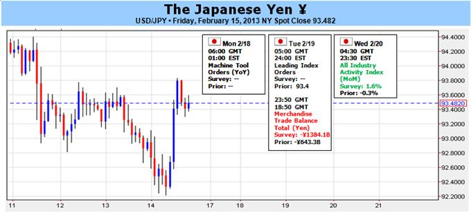 G20_Clears_Way_for_Further_Yen_Weakness_Seasonal_Trends_at_Odds_body_Picture_1.png, G20 Clears Way for Further Yen Weakness; Seasonal Trends at Odds