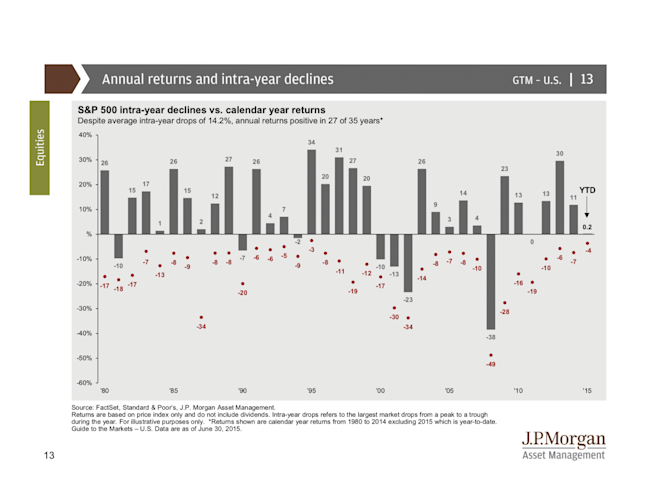 jpm funds guide to markets q3 2015