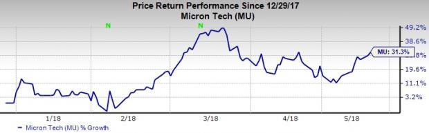 Top-Ranked Semiconductor Stocks to Buy: Micron Technology, Inc. (MU)