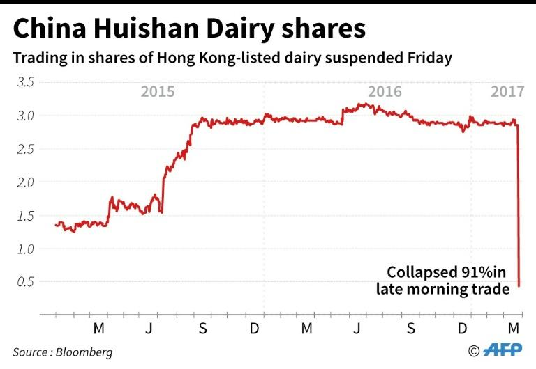 Trading in China Huishan Daily shares is suspended after their price collapses by 85 percent, March 24, 2017