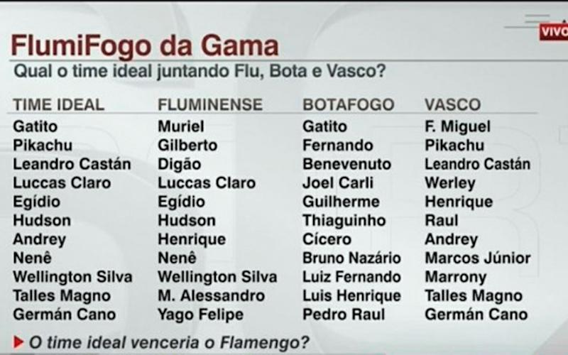 'FlumiFogo da Gama': ESPN escala time ideal juntando rivais do Fla