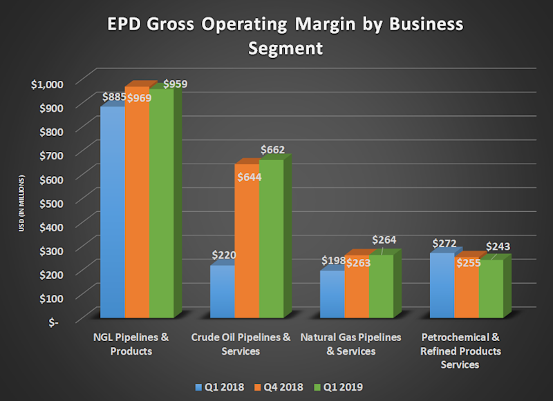 EPD gross operating margin by business segment for Q1 2018, Q4 2018, and Q1 2019. Shows large year-over-year gain for crude oil.