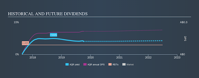 ASX:AQR Historical Dividend Yield, October 7th 2019