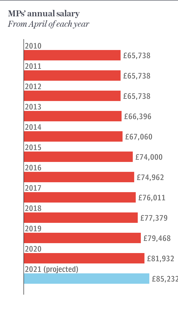 MPs' annual salary