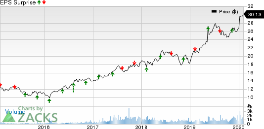 CAE Inc Price and EPS Surprise