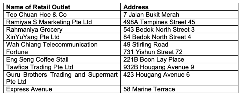 List of outlets not allowed to sell tobacco products during a six-month suspension period. (Table: HSA)