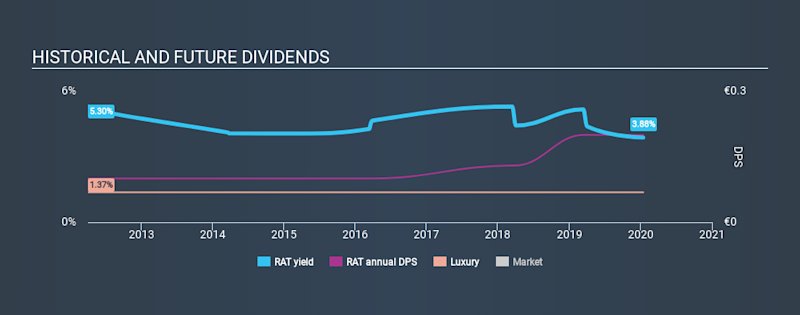 BIT:RAT Historical Dividend Yield, January 15th 2020