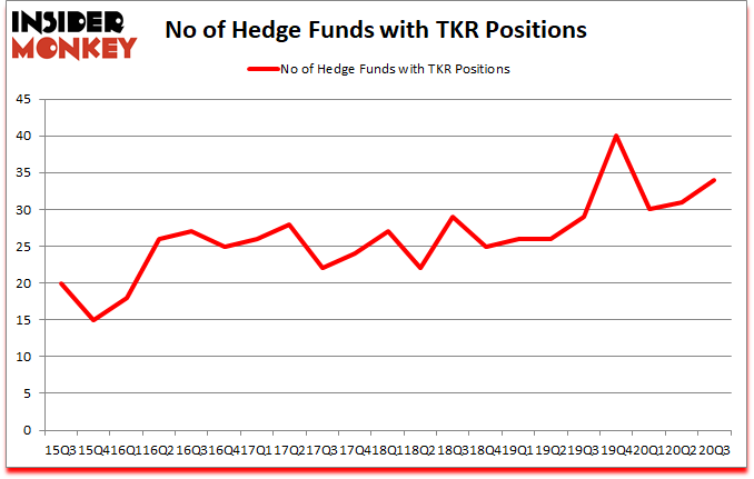 Is TKR A Good Stock To Buy?