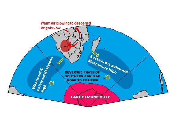 Linking the development of Large Ozone Hole to warming over southern Africa. Panel represents the state after the development of the large ozone hole respectively.