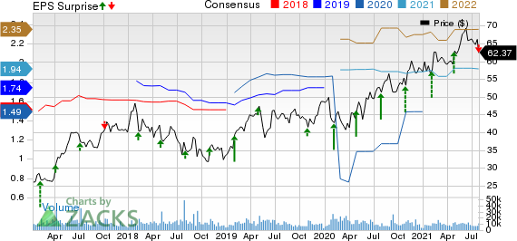 Yum China Holdings Inc. Price, Consensus and EPS Surprise