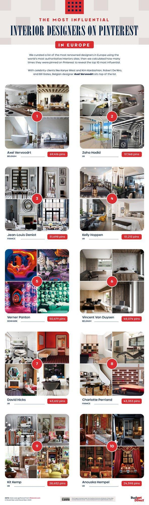 Budget Direct Home Insurance's Most Influential European Interior Designers on Pinterest