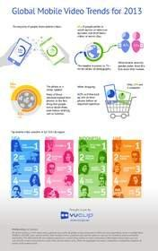 Vuclip Reports Global Mobile Video Macro Trends for 2013