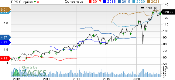 Nasdaq, Inc. Price, Consensus and EPS Surprise