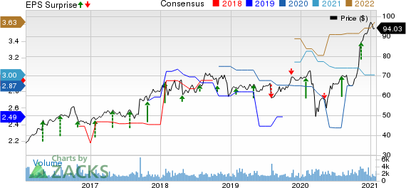 Dolby Laboratories Price, Consensus and EPS Surprise