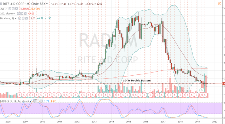 RAD Stock Monthly Chart