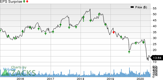 Tapestry, Inc. Price and EPS Surprise