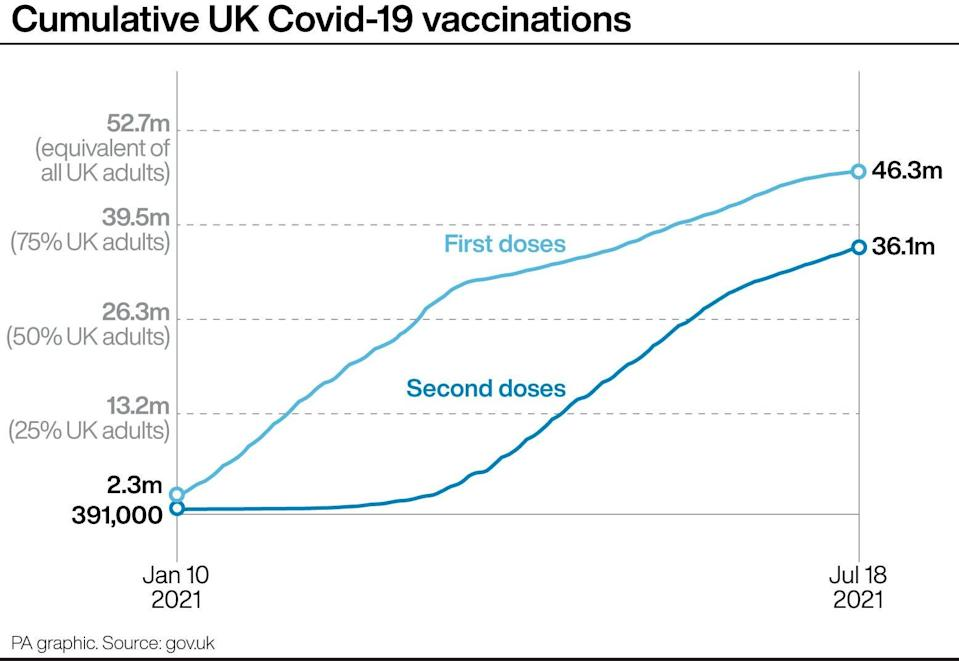 Cumulative UK Covid-19 vaccinations. See story HEALTH Coronavirus. Infographic PA Graphics. An editable version of this graphic is available if required. Please contact graphics@pamediagroup.com. (PA Graphics)