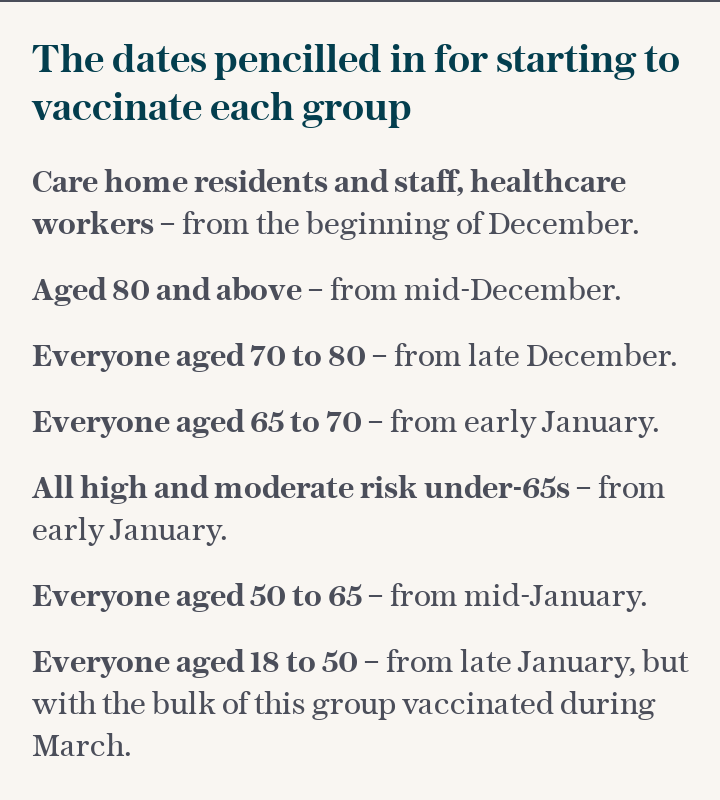 The dates pencilled in for starting to vaccinate each group