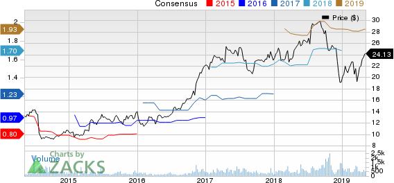 TriState Capital Holdings, Inc. Price and Consensus