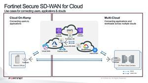 Fortinet Secure SD-WAN for Cloud Use cases for connecting users, applications & clouds
