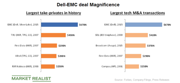 Where Is the Potential Merger between Dell and VMware Headed?
